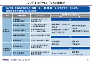 20150626_みずほFG_みずほのソリューション提供力