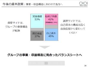 20160309_丸井グループ_38_今後の資本政策