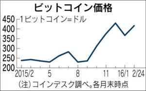 20160225_ビットコイン価格_日本経済新聞朝刊