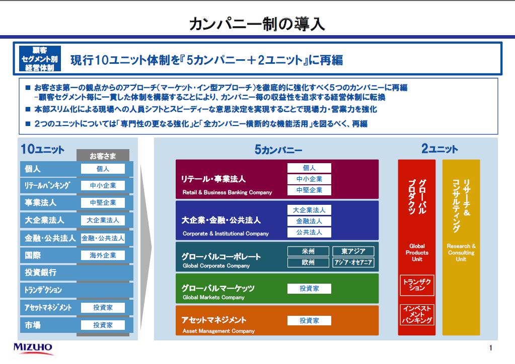 20160303_みずほFG_カンパニー制の導入