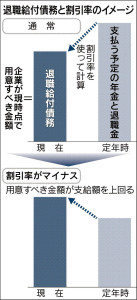 20160304_退職給付債務と割引率のイメージ_日本経済新聞朝刊