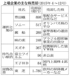 20160302_上場企業の主な株売却(2015年4~12月)_日本経済新聞朝刊