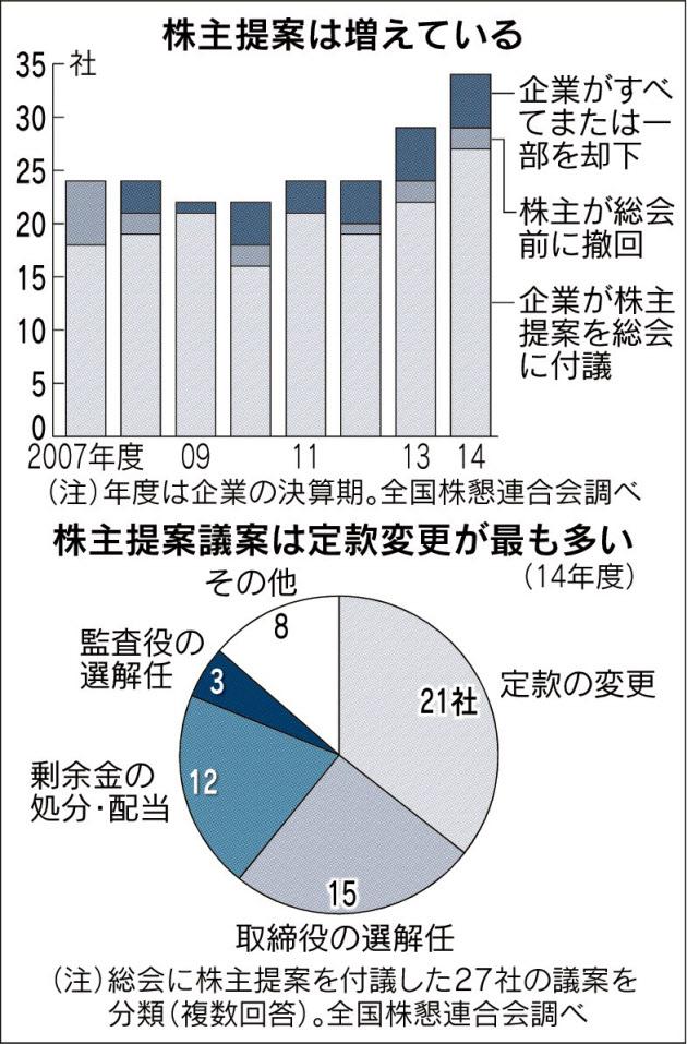 20160321_株主提案は増えている_日本経済新聞朝刊