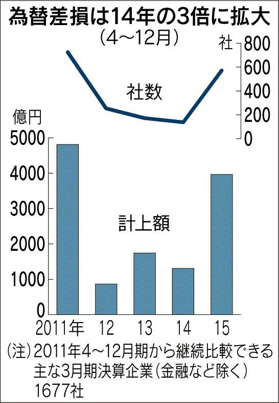 20160226_為替差損は14年の3倍に拡大(4月~12月)_日本経済新聞朝刊