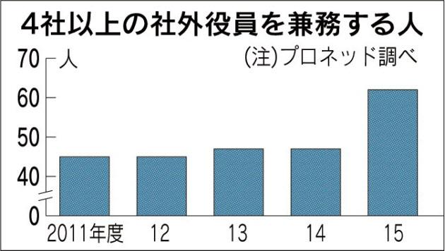 20160302_4社以上の社外役員を兼務する人_日本経済新聞朝刊