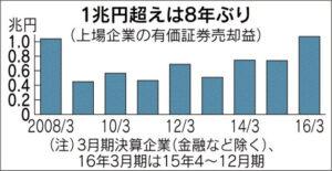 20160302_1兆円超えは8年ぶり_日本経済新聞朝刊