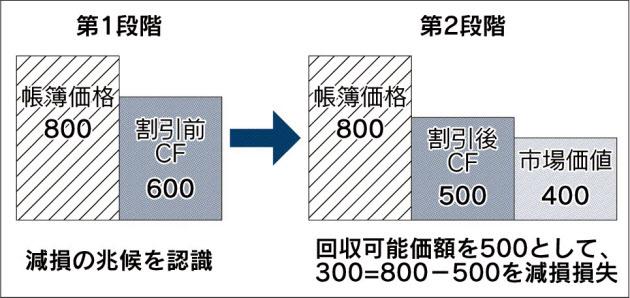 20160322_資産価値の毀損が減損損失_日本経済新聞夕刊