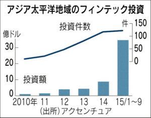 20160303_アジア太平洋地域のフィンテック投資_日本経済新聞朝刊