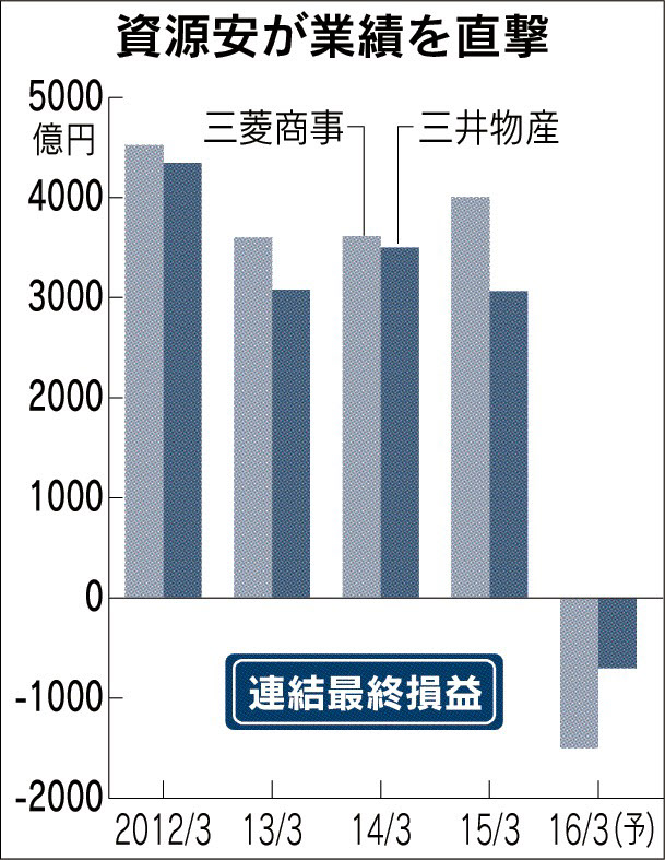 20160325_資源安が業績を直撃_日本経済新聞朝刊