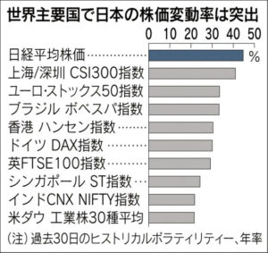 20160227_世界主要国で日本の株価変動率は突出_日本経済新聞朝刊
