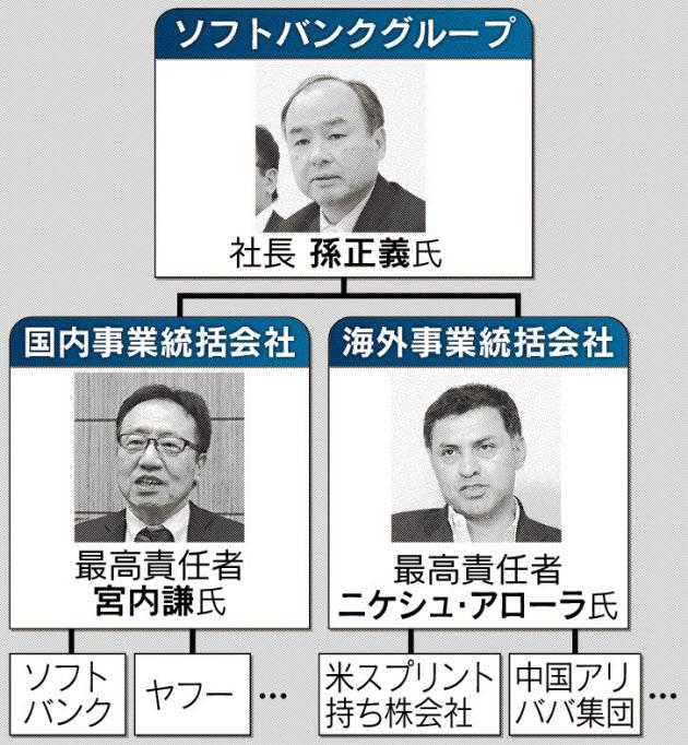 20160308_ソフトバンクの組織変更_日本経済新聞朝刊