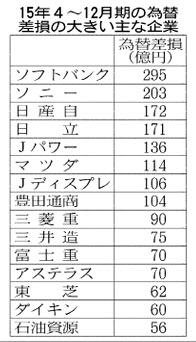 20160226_15年4~12月期の為替差損の大きい主な企業_日本経済新聞朝刊