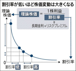 20160227_割引率が低いほど株価変動は大きくなる_日本経済新聞朝刊