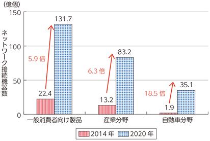 20160307_図表5-4-1-3 ネットワーク接続機器数の分野別予測