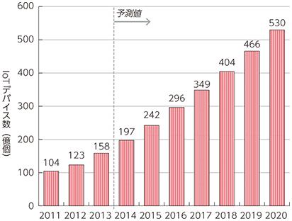 20160307_図表5-4-1-1 インターネットにつながるモノ(IoTデバイス)の数