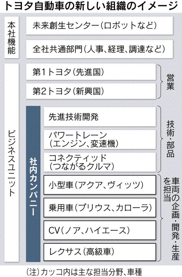 20160303_トヨタ自動車の新しい組織のイメージ_日本経済新聞朝刊