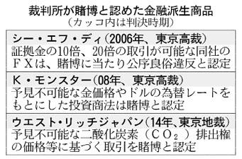 20160220_裁判所が賭博と認めた金融派生商品_日本経済新聞朝刊
