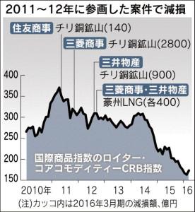 20160325_2011~12年に参画した案件で減損_日本経済新聞朝刊