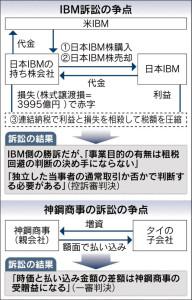 20160307_IBM訴訟の争点/神鋼商事訴訟の争点_日本経済新聞朝刊