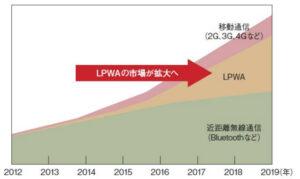 20160303_LPWA市場規模_日本経済新聞電子版