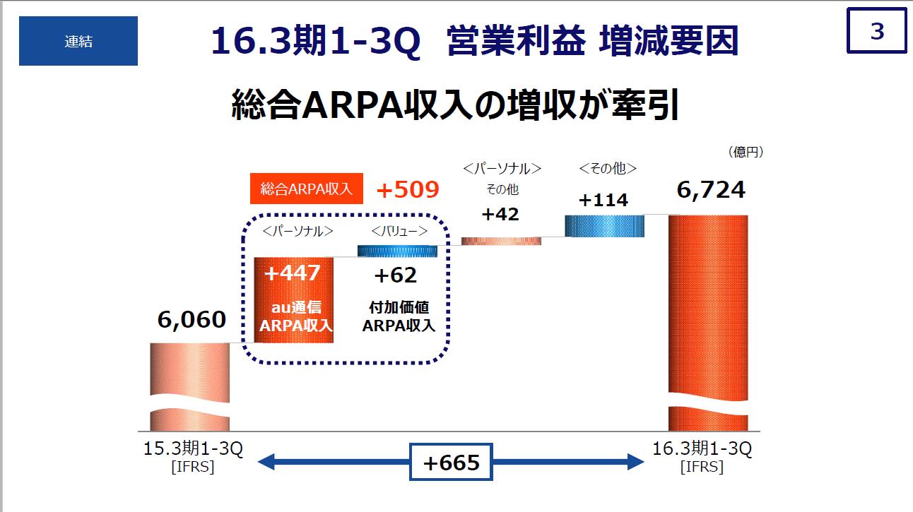 20160417_KDDI_総合ARPA収入の増収が牽引_2015年度第3四半期決算説明資料