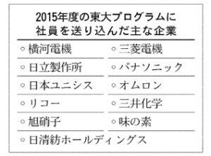 20151221_2015年に東大プログラムに社員を送り込んだ主な企業_日本経済新聞朝刊
