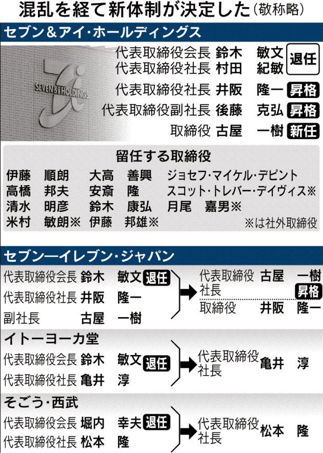 20160420_混乱を経て新体制が決定した(敬称略)_日本経済新聞朝刊