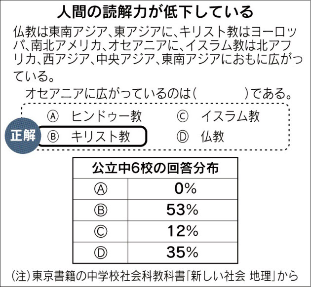 20160330_人間の読解力が低下している_日本経済新聞朝刊