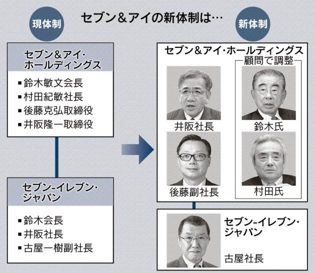 20160416_セブン&アイ新体制_日本経済新聞朝刊