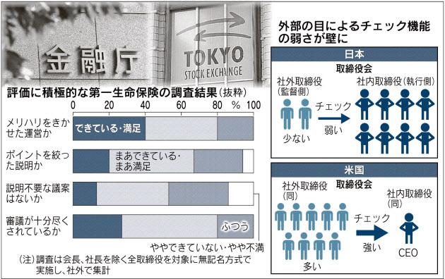 20160328_日本企業の取締役会評価の実態_日本経済新聞朝刊