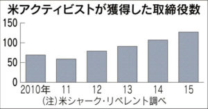 20160412_米アクティビストが獲得した取締役数_日本経済新聞朝刊