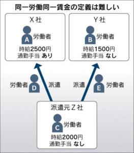 20160408_同一労働同一賃金の定義は難しい_日本経済新聞朝刊