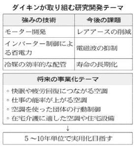 20151126_ダイキンが取り組む研究開発テーマ_日本経済新聞朝刊