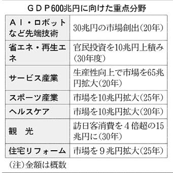 20160416_GDP 600兆円に向けた重点分野_日本経済新聞朝刊