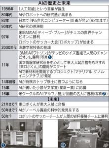 20160328_AIの歴史と未来_日本経済新聞朝刊