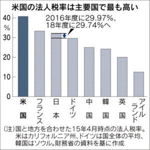 20160407_米国の法人税率は主要国で最も高い_日本経済新聞朝刊