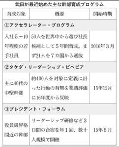 20160423_武田が最近始めた主な幹部育成プログラム_日本経済新聞朝刊
