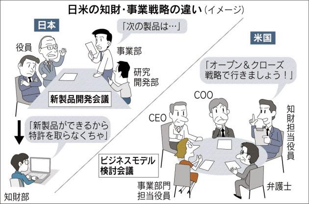 20151221_日米の知財・事業戦略の違い_日本経済新聞朝刊