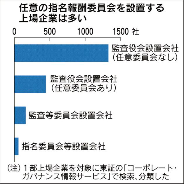 20160424_任意の指名報酬委員会を設置する上場企業は多い_日本経済新聞電子版