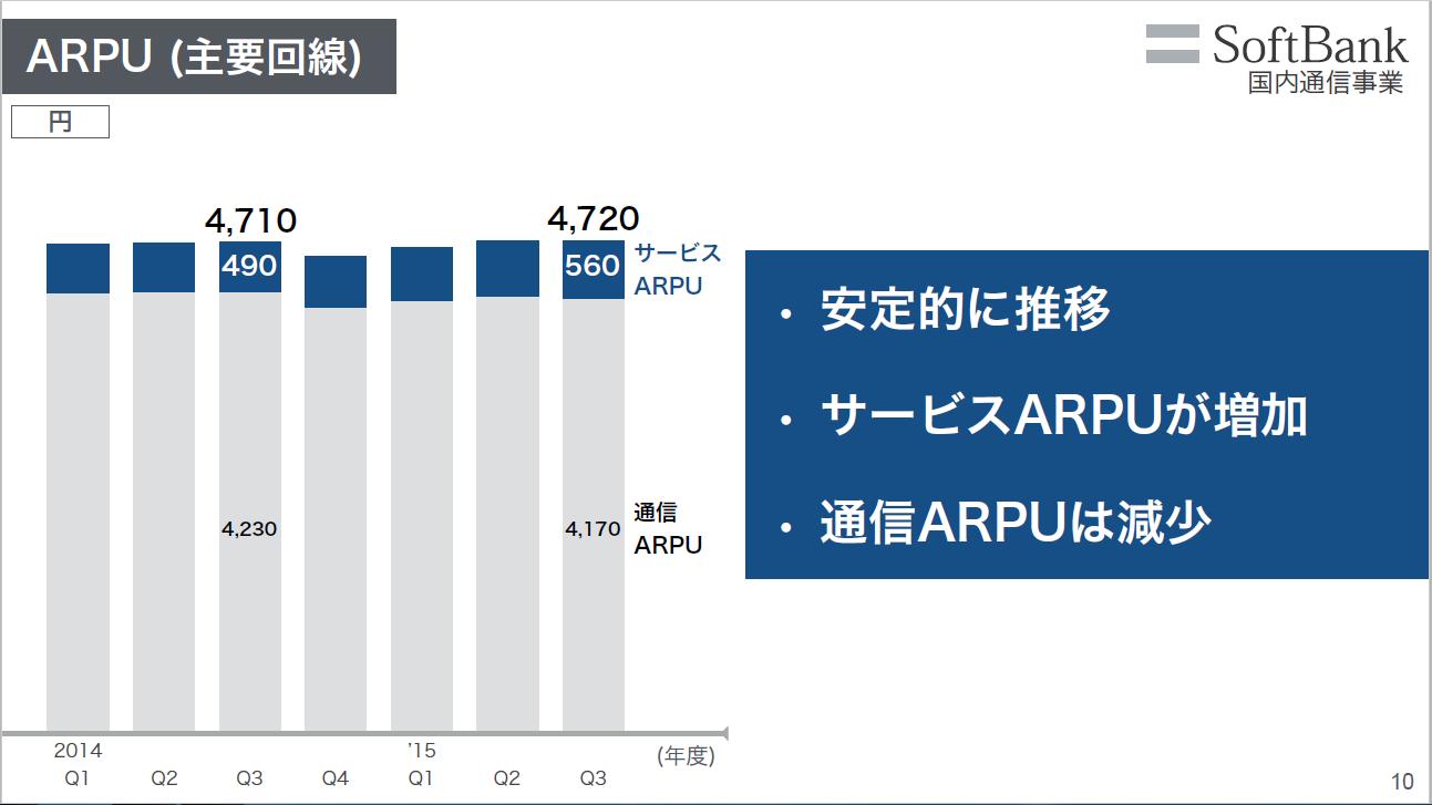 20160417_ソフトバンク_ARPU_2015年度第3四半期決算説明資料