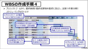 PM(基礎編)_WBSの作成手順4