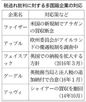 20160407_税逃れ批判に対する多国籍企業の対応_日本経済新聞朝刊