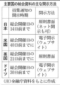 20160303_主要国の総会資料の主な開示方法_日本経済新聞夕刊