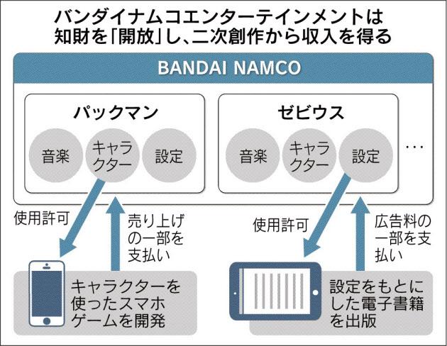 20160404_バンダイナムコエンターテインメントは知財を「開放」し、二次創作から収入を得る_日本経済新聞朝刊