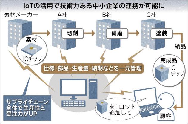 20160312_IoTの活用で技術力ある中小企業の連携が可能に_日本経済新聞夕刊
