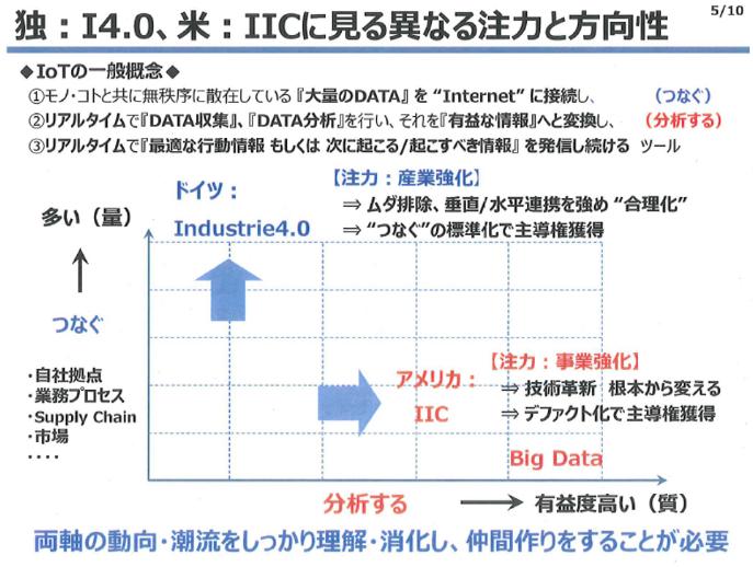 20160422_デンソーにおけるインダストリー4.0とIICの位置付け