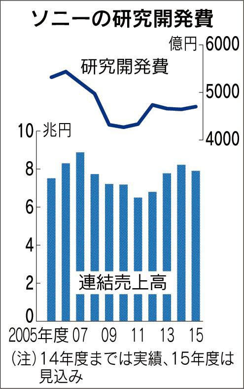 20160304_ソニーの研究開発費_日本経済新聞朝刊