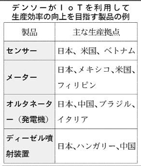 20160118_デンソーがIoTを利用して生産効率の向上を目指す製品の例_日本経済新聞朝刊