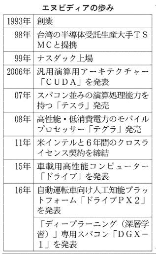 20160413_次世代産業の育成に向け産官学の連携を強める_日本経済新聞朝刊