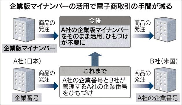20160323_企業版マイナンバ―の活用で電子商取引の手間が減る_日本経済新聞朝刊